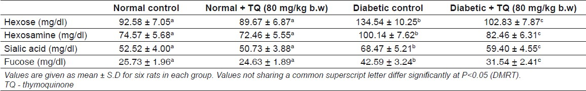 Table 1: Effect of TQ on the levels of plasma glycoprotein components in control and experimental rats