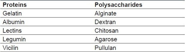 Table 2: Various protein and polysaccharide (natural) polymers