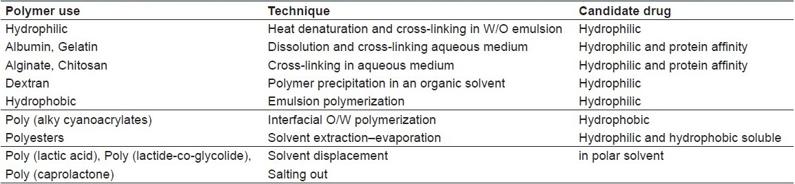 Table 4: Technology preference and polymers used