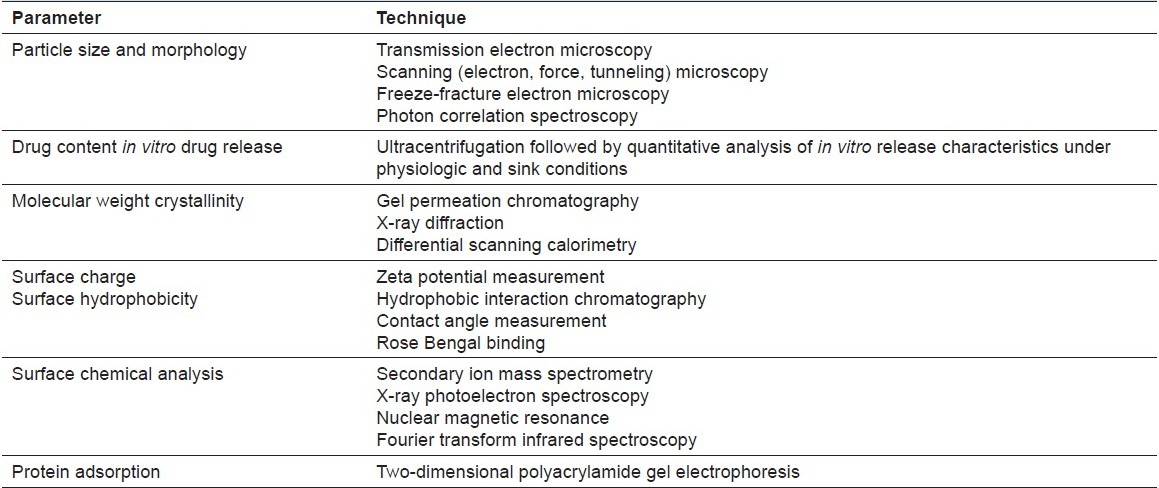 Table 5: Principle techniques for physicochemical characterization of nanoparticles