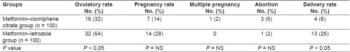 Table 3: The outcome of ovulatory induction with metformin– clomiphene citrate and metformin– letrozole[47]