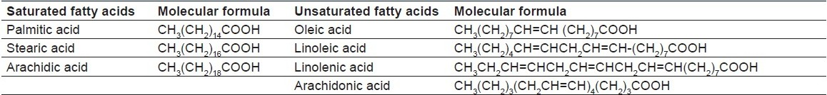 Table 1: Some unsaturated fatty acids