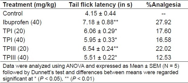 Table 3: Effect of T. purpurea fractions in tail flick latency period