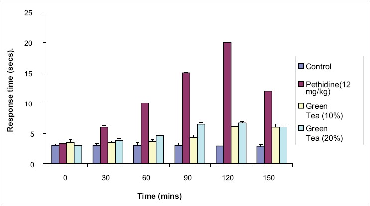 Figure 3: Evaluation of analgesic activity of green tea decoction by tail immersion method