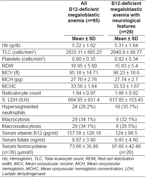 Table 1: Laboratory parameters in megaloblastic anemia and B12 deficiency-related neurological syndromes