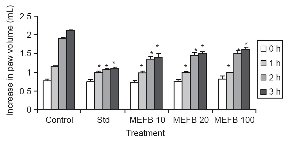 Figure 1: Effect of varying doses of MEFB on carrageenan-induced rat paw edema. N=5, treatment, mg/kg, data were analyzed using ANOVA and expressed as mean ± SEM followed by Dunnett's test, and differences between means were regarded significant at *<i>P</i><0.05