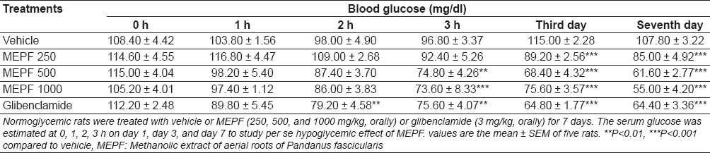 Table 1: Effect of MEPF on normoglycemic rats