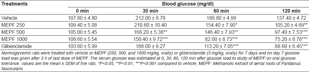 Table 2: Effect of MEPF on oral glucose tolerance test
