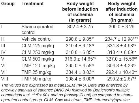 Table 1: Effect of treatment on body weight