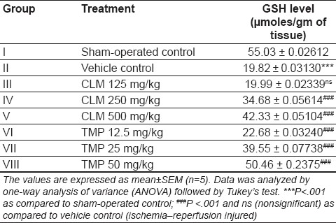 Table 5: Effect of treatment on reduced glutathione (GSH) level