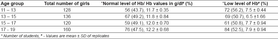 Table 2: Detection of hemoglobin level in the school girls from rural areas