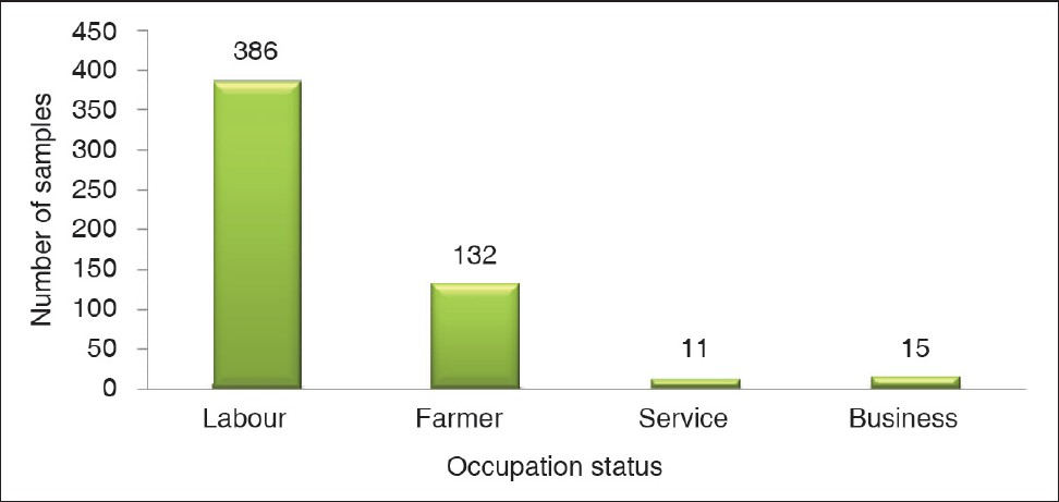 Figure 2: Occupation status of fathers in relation to prevelance of protein energy malnutrition