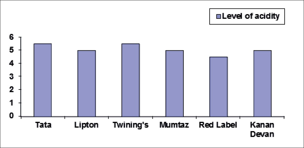 Figure 1: pH of the six different brands of tea powder