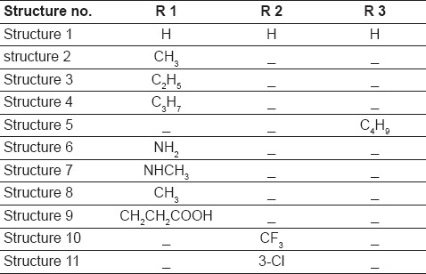 Table 1: Chemical modification of ibuprofen