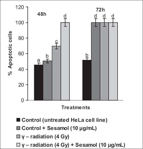 Figure 7: Effect of sesamol on quantitative analysis of apoptosis (24 and 48 h) in untreated, g-irradiated, and sesamol-pretreated HeLa cells. Values are given as mean ± SD of six experiments in each group. Values not sharing a common superscript differ significantly at P < 0.05 (DMRT)