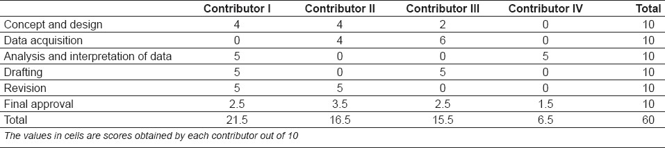 Table 1: An example showing scores given to contributors of a project by team leader