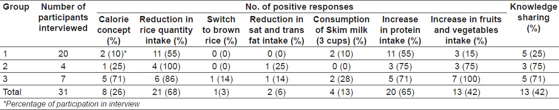 Table 3: Summary of responses received during telephone interview conducted 1 year after informal discussion