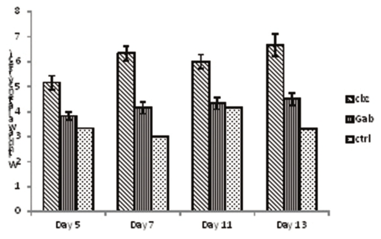 Figure 1: Pain threshold in animals treated with lamotrigine, gabapentin, and carbamazepine. Values are in mean ± standard error (<i>n</i> = 6) lam = lamotrigine, gab = gabapentin, cbz = carbamazepine