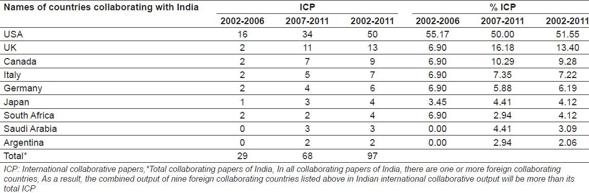 Table 4: Contribution of major collaborative partners of India in Parkinson's disease during 2002-2011