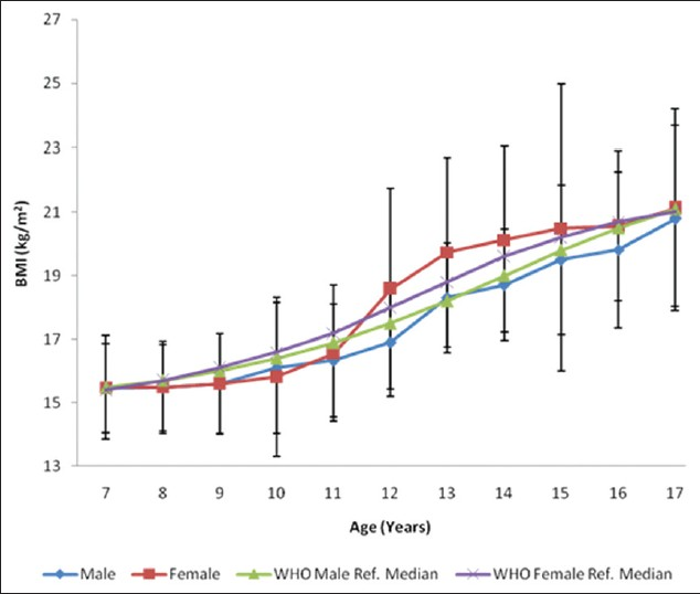 Figure 3: Mean body mass index of the subjects stratifi ed by age and sex, compared to the world health organization reference median values