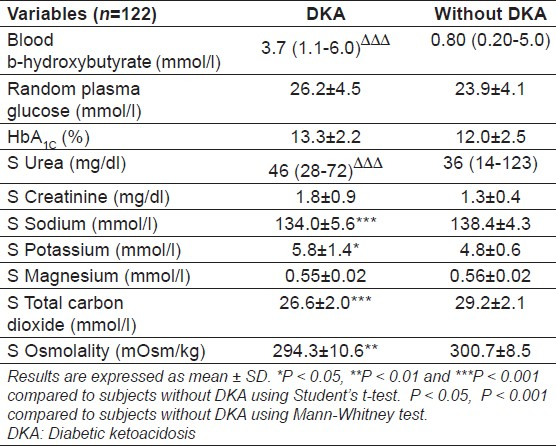 Table 3: Comparison of the subjects with and without DKA diagnosed on the basis of ketonuria