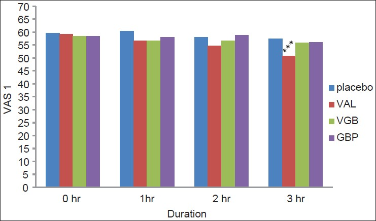 Figure 1: Effects of gabapentin, vigabatrin, valproate at 0, 1, 2 and 3 h on sedation using VAS (***<i>P</i> < 0.001; VAL: Sodium valproate; VGB: Vigabatrin; GBP: Gabapentin)