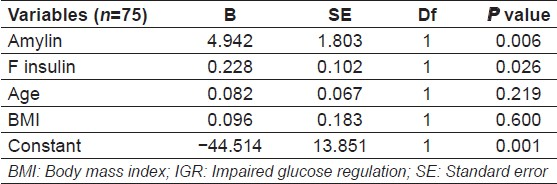 Table 2: Binary regression of amylin in IGR subjects considering control as reference