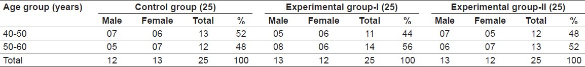 Table 1: Distribution of the subject according to age, sex and study groups