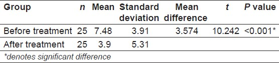 Table 1: Table depicting comparison of mean serum folate levels in the test group before and after 6 months of phenytoin treatment