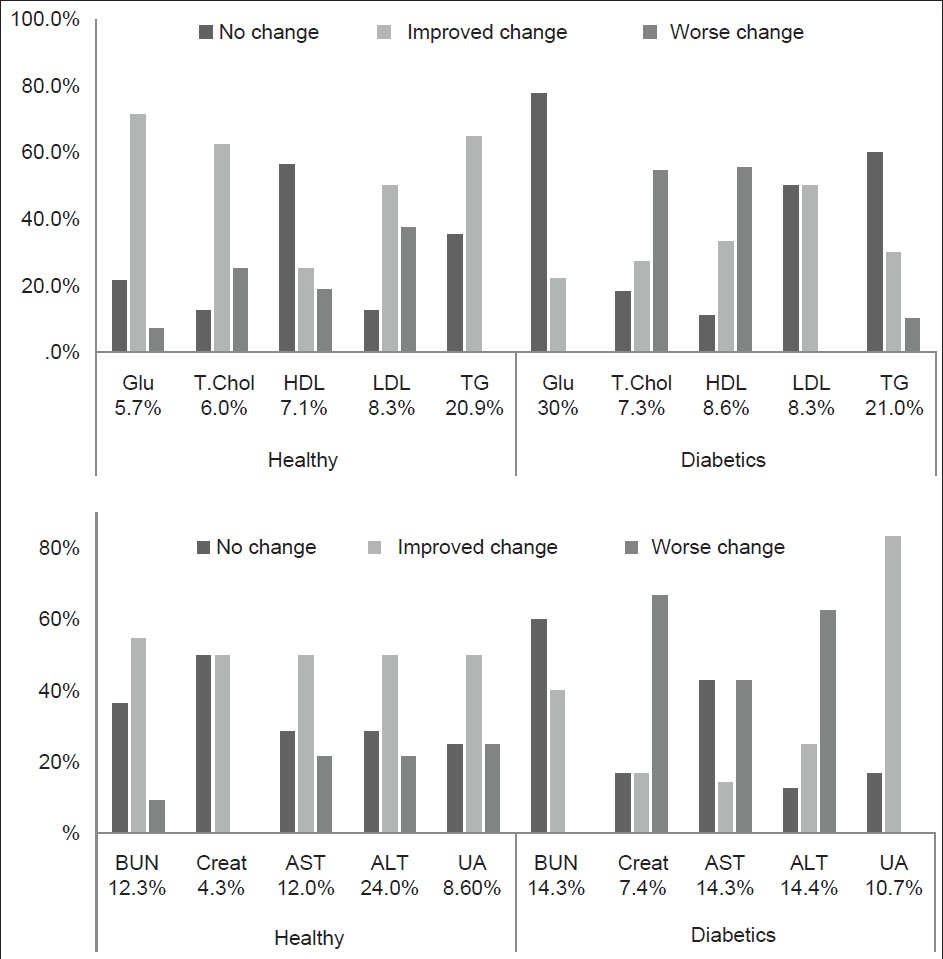 Figure 1: Within-individual changes (better or worse) after fasting in healthy and diabetic subjects calculated from the RCV% values for each analyte in both groups. Bars represent the % of subjects in each category. The RCV value is given next to each analyte according to Ricos <i>et al</i>. (2009)<sup>[13]</sup> and Westgard (2012)<sup>[14]</sup> (for healthy subjects), and Hölzel (1987)<sup>[16]</sup> (for diabetics)