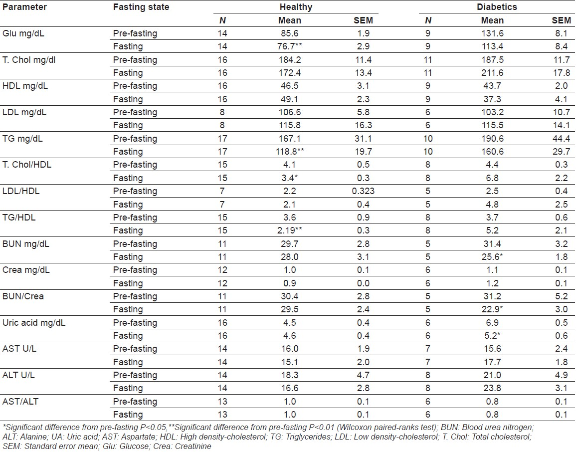 Table 3: Descriptive data of healthy and diabetic subjects before and after fast (paired samples)