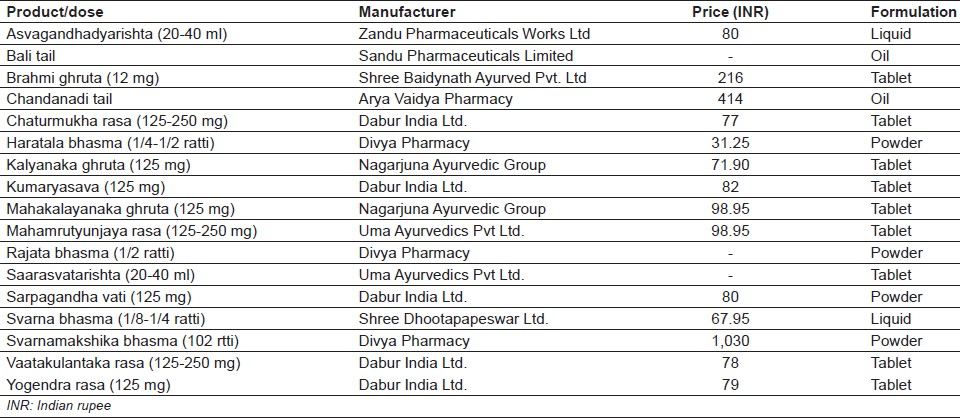 Table 3: Marketed formulation available in India