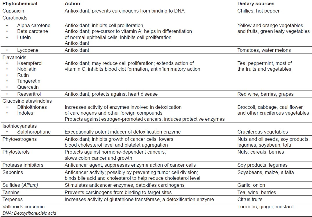 Table 1: Anticancer activity of phytochemicals