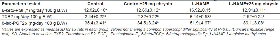 Table 2: Effect of chrysin on urinary arachidonic acid metabolites of 6-keto-PGF1á, TXB2 and 8-iso-PGF2á