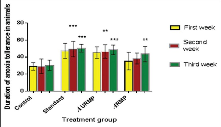 Figure 2: Effect of M.paradisiaca on anoxia stress tolerance time in rats
