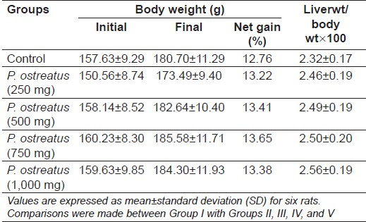 Table 1: Effect of Pleurotus ostreatus on body weight and liver weight to body weight ratio of control and experimental animals