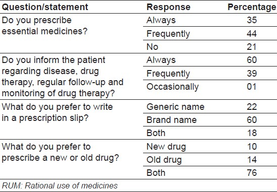 Table 3: Attitude and practice of clinicians about different aspects of RUM (n=100)