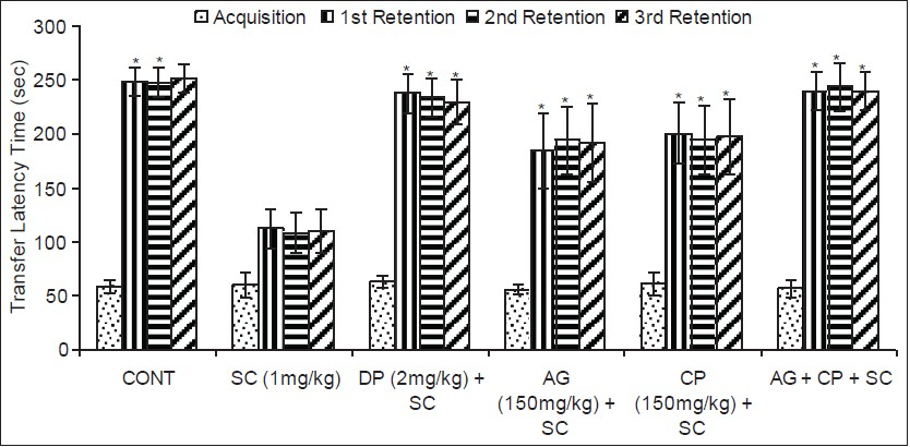 Figure 1: Effect on passive avoidance response in mice following exposure to scopolamine, Angelica glauca, Celastrus paniculatous and their simultaneous treatment along with standard donepezil values are mean ± SEM of five animals in each group significant difference (*P < 0.001, two-tailed) from the acquisition trial of respective group (Student's t-test paired)