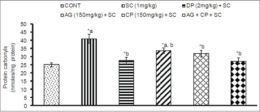 Figure 4: Effect on protein carbonyl contents in hippocampus of mice following exposure to Scopolamine, Angelica glauca, Celastrus paniculatous and their simultaneous treatment along with standard Donepezil Values are mean ± SEM of five animals in each group acompared to control group, bcompared to scopolamine treated group *Significantly differs (P < 0.05)