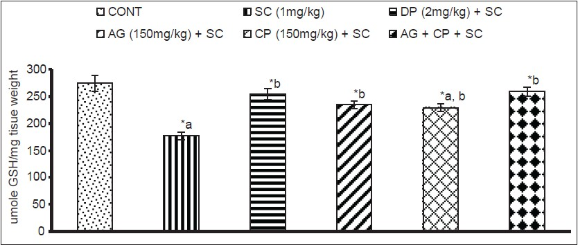 Figure 5: Effect on reduced glutathione in hippocampus of mice following exposure to Scopolamine, Angelica glauca, Celastrus paniculatous and their simultaneous treatment along with standard donepezil values are mean ± SEM of five animals in each group acompared to control group, bcompared to scopolamine treated group *Significantly differs (P < 0.05 - 0.01)