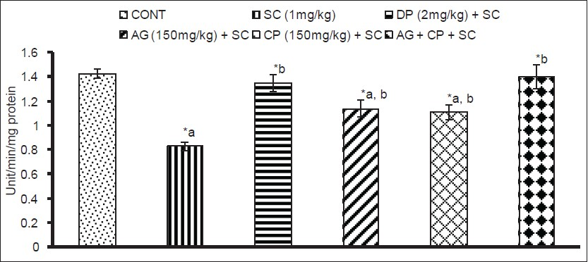 Figure 6: Effect on the activity of superoxide dismutase in hippocampus of mice following exposure to Scopolamine, Angelica glauca, Celastrus paniculatous and their simultaneous treatment along with standard donepezil values are mean ±SEM of five animals in each group acompared to control group, bcompared to scopolamine treated group *Significantly differs (P < 0.05 - 0.01)