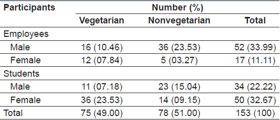 Table 3: Dietary pattern of participants (<i>N</i>=153)