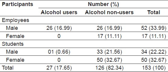 Table 5: Alcohol consumption pattern of participants (<i>N</i>=153)