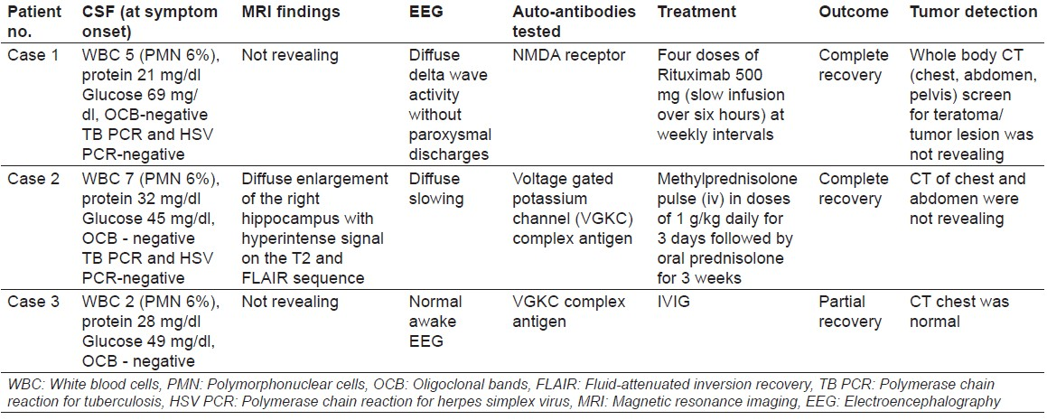 Autoantibody-induced encephalitis Singh G, Paul BS, Bansal