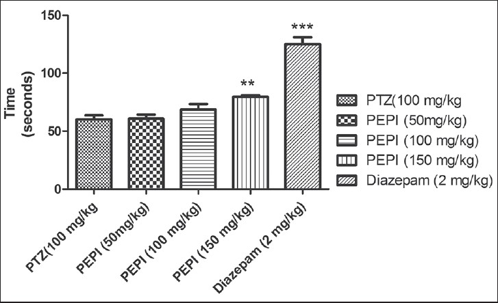 Figure 8: Effect of PEPI on onset of clonic seizure in PTZ-induced seizures in mice