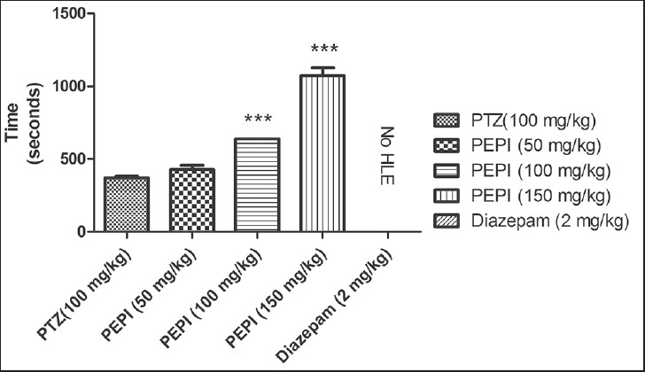 Figure 9: Effect of PEPI on onset of HLE in PTZ-induced seizures in mice