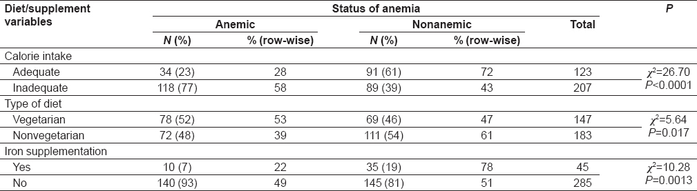 Table 2:  The  distribution  of  dietary  profile  with  status  of  anemia