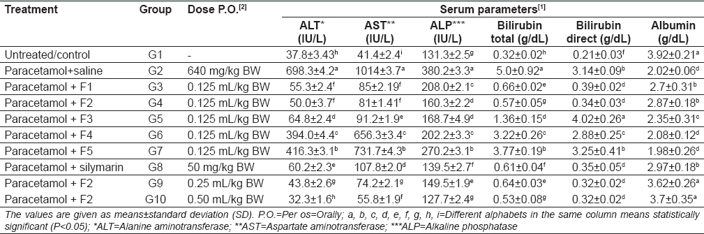 Table 2: Posttreatment effects of isolated flavonoid fractions of <i>Rheum emodi</i> roots and silymarin on the serum biochemical parameters against the paracetamol-induced hepatotoxicity in Wistar rats (<i>n</i>=6)