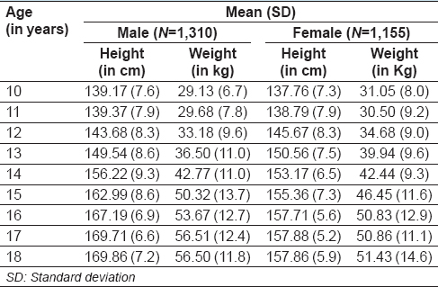 Table 1: Height and weight distribution of students based on gender