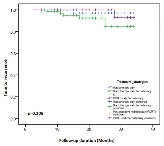 Survival outcomes of buccal mucosa carcinoma patients with